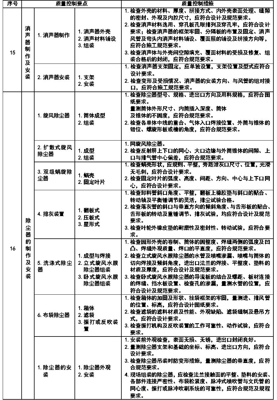 通风与空调安装工程施工质量监理实施细则参考手册_15