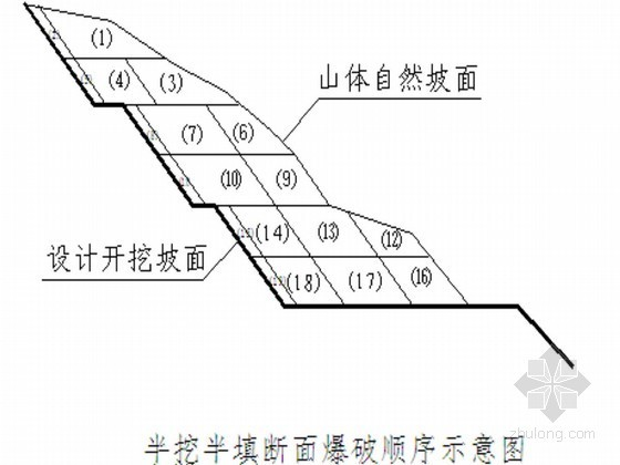 [贵州]开发区市政道路路基石方浅孔爆破开挖施工方案