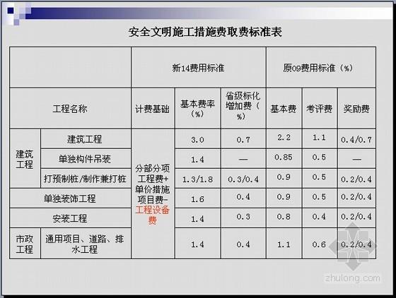 江苏2014定额应用资料下载-[江苏]2014年建设工程费用定额宣贯讲义