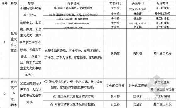 [四川]超高层办公楼项目职业健康安全保证计划