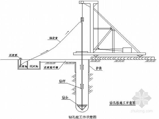 [湖北]高速公路工程桩基专项施工方案(中交)