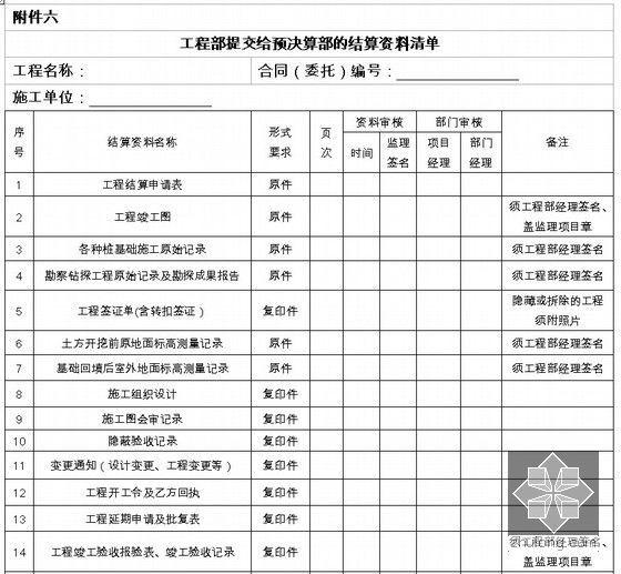 工程部提交给预决算部的结算资料清单