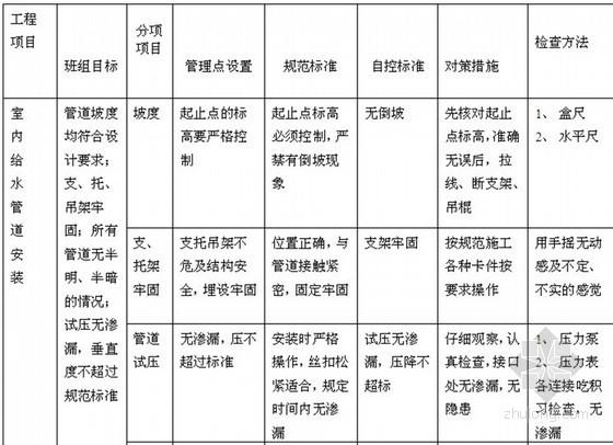 [吉林]高层住宅及地下车库工程监理实施细则