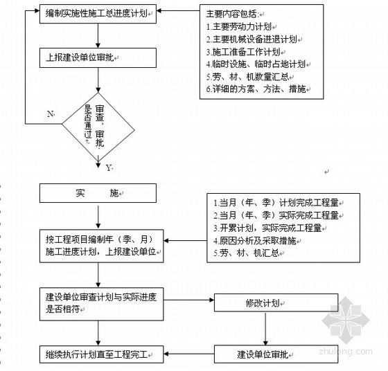 2011年某2级道路路基工程投标书(商务标、技术标)