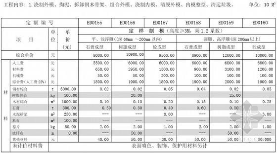 城市雕塑工程工程量清单计价定额(2011版)
