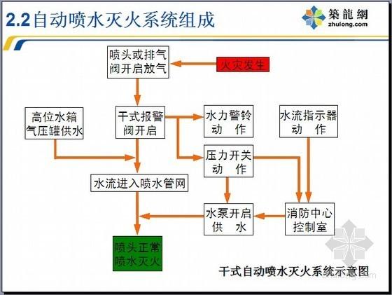 [PPT]建筑消防工程预算讲义(48页)