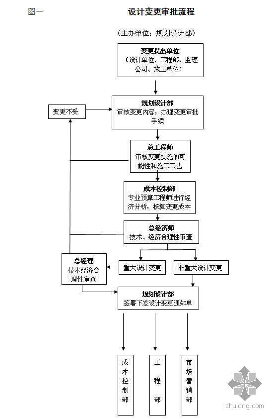 河南某地产集团工程变更签证管理办法及流程