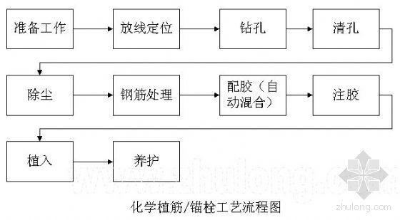 上海某高层五星级酒店结构加固(碳纤维、粘钢、植筋)施工方案