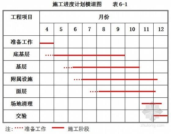 [四川]一级公路路面工程施工组织设计