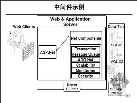 信息系统集成技术(讲稿)