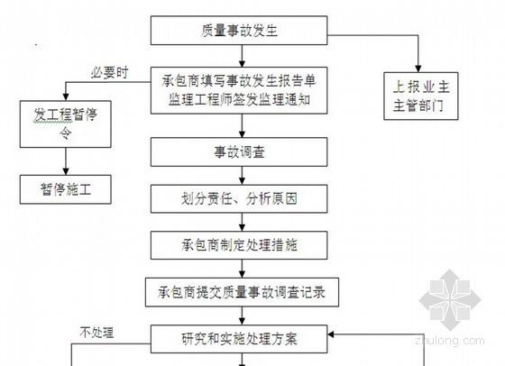 地铁给排水及消防工程监理实施细则 75页(流程图)