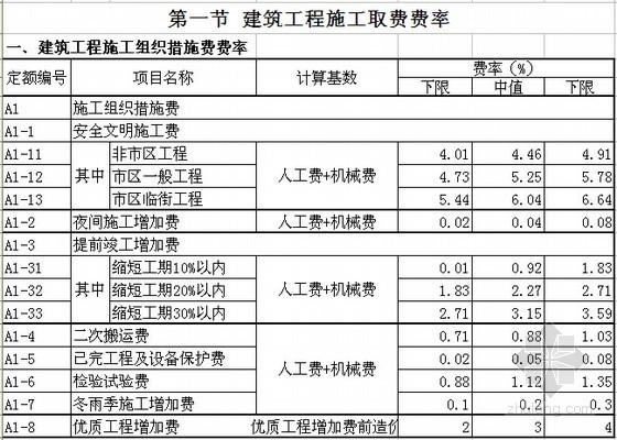 [浙江]2010版建筑工程预算定额及费用定额(含补充定额)