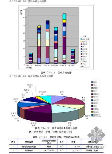 江苏某办公楼施工组织设计(投标  6层框架 环境保护)