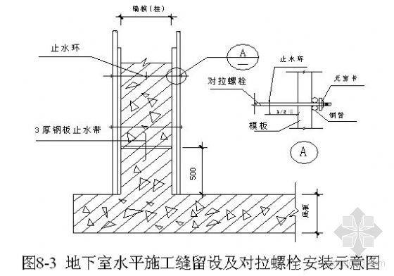 武汉某住宅小区地下车库人防工程施工组织设计