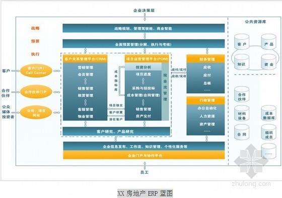 [知名地产]建设工程POM项目进度管理系统操作手册讲解(73页)