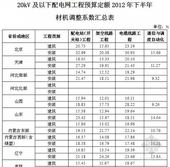 20kV及以下配电网工程预算定额人材机调整系数(2012年下半年)