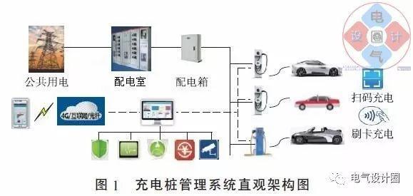 充电桩管理系统组成都有哪些?如何设计合理的充电桩,用项目和你