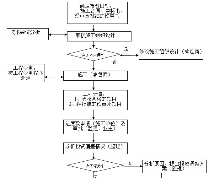 黔西北花园小区监理规划_5