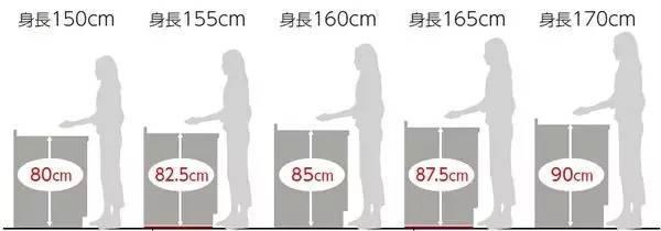 什么样的厨房才符合中国人的烹饪方式?