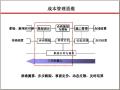 [标杆]房地产设计阶段成本优化管控讲义(168页,成本控制案例)
