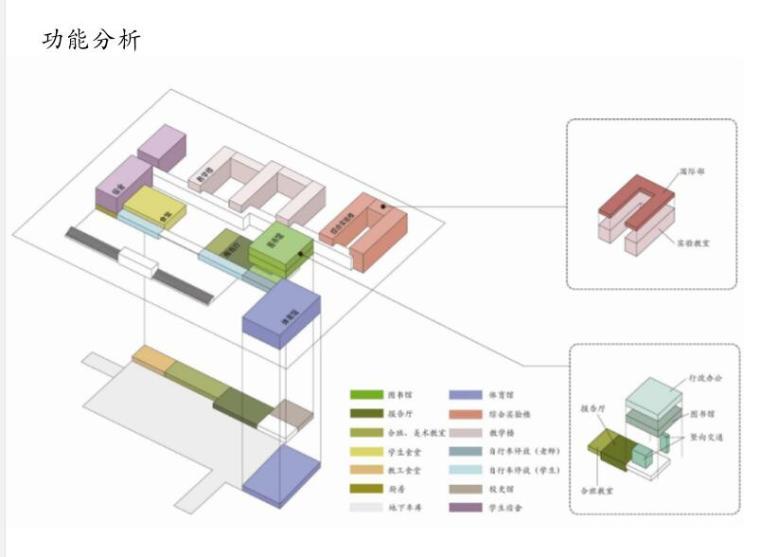 [江苏]某实验中学方案设计文本-功能分析