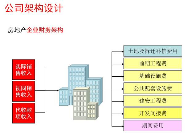 房地产企业全程财税处理与筹划讲解(附案例)_2