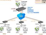 (网络工程)史上最全VPN详细配置
