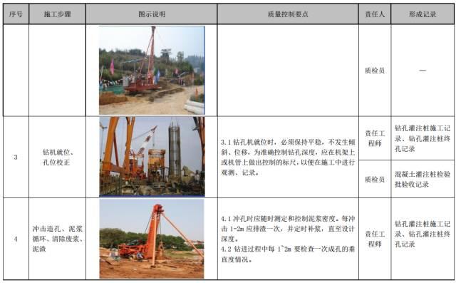 建筑工程施工工艺质量管理标准化指导手册_30