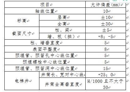 江苏省人防工程监理实施细则Word版(共63页)_3