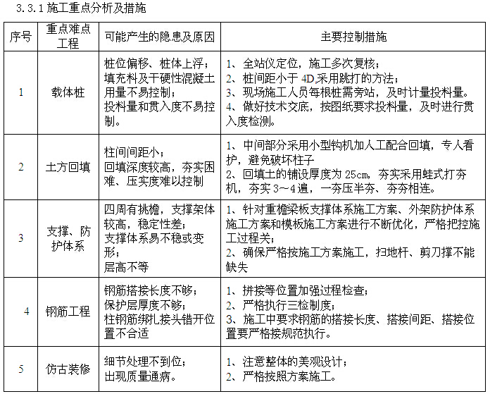 [湖北]博物馆景区工程项目实施计划书(图文丰富)_7