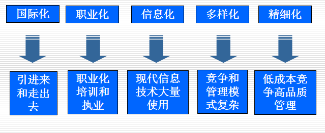 【全国】项目管理与项目技术管理(共51页)_2