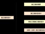 标准施工组织设计编制原则