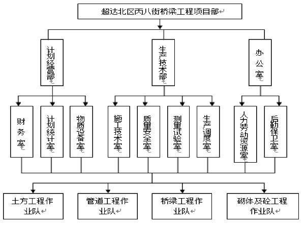 桥梁钻孔灌注桩基础工程施工组织设计(50页)