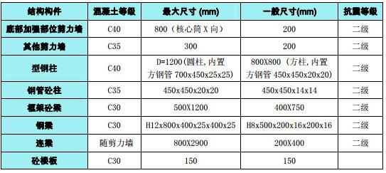 深圳光明高新园区超限高层建筑抗震设防专项审查报告(PDF,78页)_3