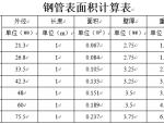 钢管表面积计算表
