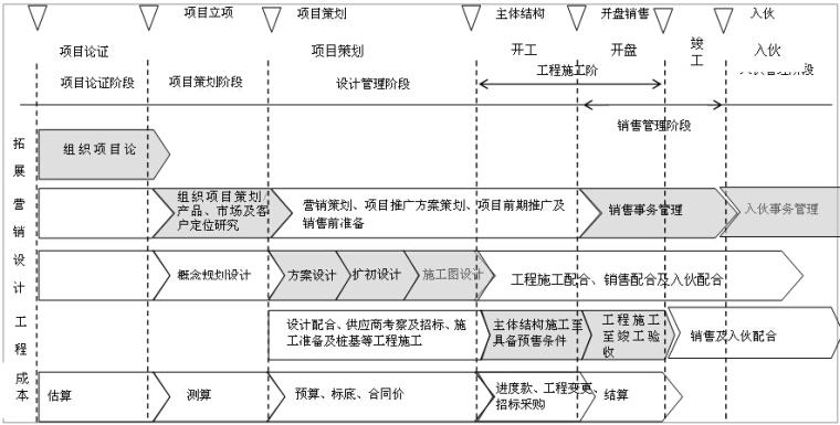 房地产开发业务流程管理手册(237页,含流程图)