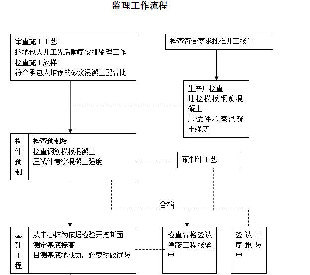 [苏州]岛屿出入通道扩建工程监理细则(256页,图文丰富)