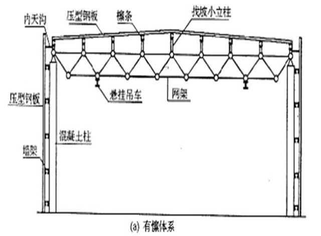 轻型钢结构厂房的组成和形式-结构设计-筑龙结构设计