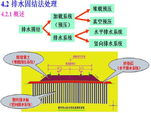 路基软基处理技术报告376页PPT(真空预压,桩处理,软基设计)
