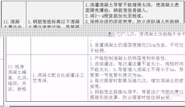 钻孔灌注桩全流程施工要点总结(含现场各岗位职责及通病防治)_16