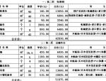 工装预算模板--洗浴会所装修预算清单(4套)