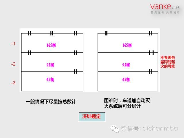 万科房地产施工图设计指导解读(含建筑、结构、地下人防等)_35