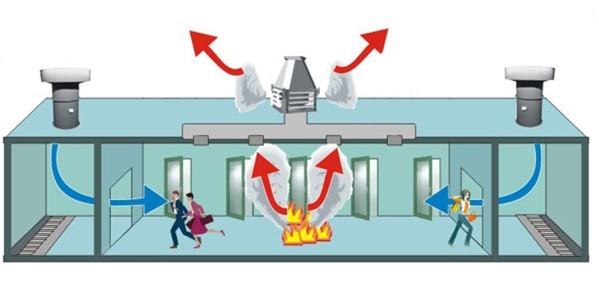 楼顶正压送风机资料下载-高层建筑防排烟系统验收与维护管理方案