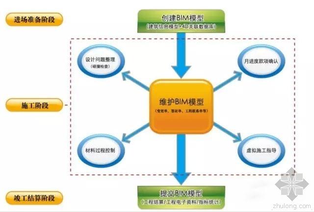 BIM技术是提高建筑施工企业中标率的关键