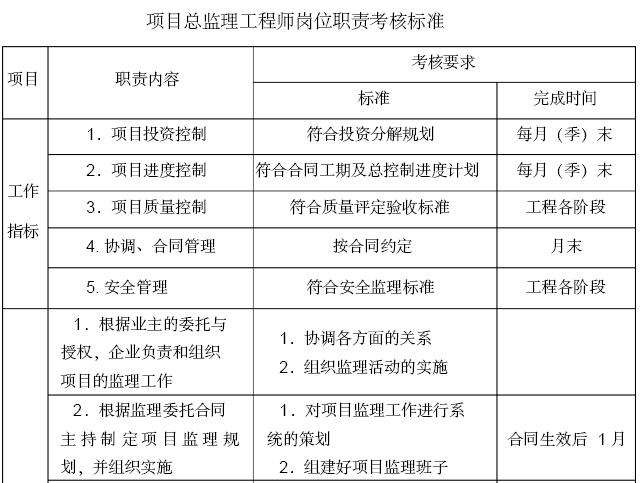 [福建]旧城改造总承包项目施工监理大纲(421页)_4