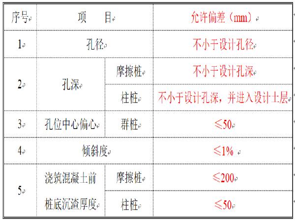 桥梁钻孔桩钻孔施工作业指导书(21页)