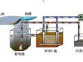[潍坊沃华]生活污水处理mbr膜回用工程设计方案