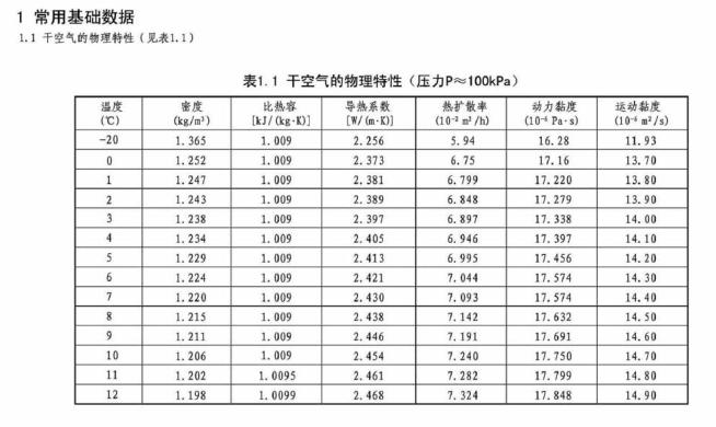 暖通空调设计常用数据,197页详解_2
