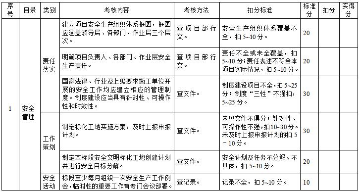 公路建设工程安全文明施工标化工地管理制度(word,28页)