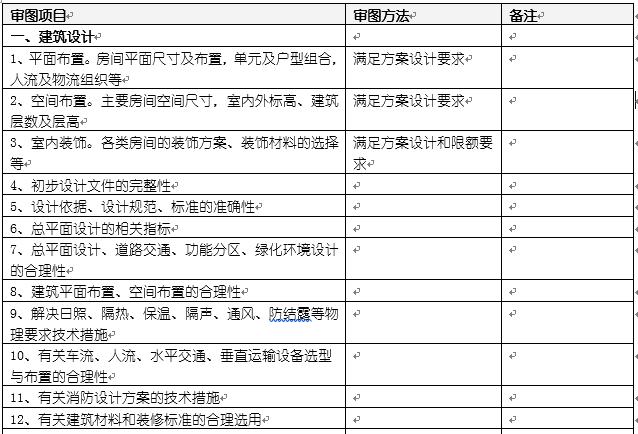 初步设计评审规范(建筑、结构、电气、暖通、给排水)
